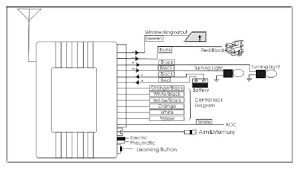 mobil sistem keyless entry dengan remote lock central lock membuka