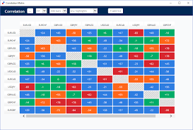 forex pairs correlation table what is currency correlation and how to use it in forex trading