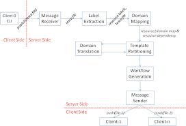 architecture and block diagrams domino opnfv wiki