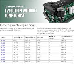 volvo marine engines for sale volvo penta engine dealer in miami