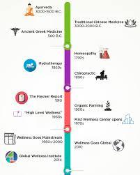 history of wellness u2014 global wellness institute