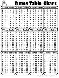 multiplication times table chart free printable multiplication times table charts by nike
