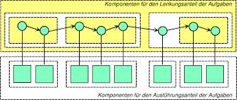 software architektur abb 6 3 beispiel einer softwarearchitektur für workflow