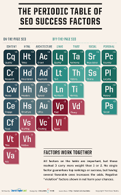 Cr On The Periodic Table What U0027s Changed With The Periodic Table Of Search Engine Optimization