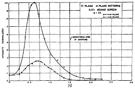 osa microwave aperture antennas and diffraction theory