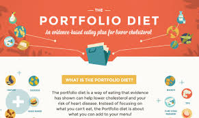 a quick visual on the portfolio diet and cholesterol joannah and