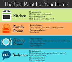 Cleaning Painted Kitchen Cabinets Paint Sheen Chart How To Laminate Kitchen Cabinets Choose The