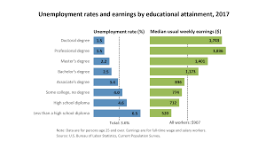 bureau des masters 4 unemployment rates and earnings by educational attainment