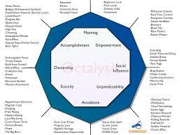 octalysis complete gamification framework yu kai chou