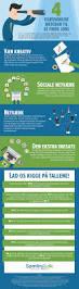 infografik 4 usædvanlige metoder til at finde job