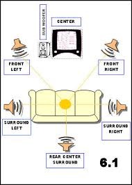 how surround sound works webopedia
