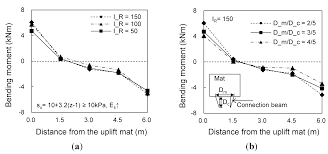 energies free full text improved performance of electrical