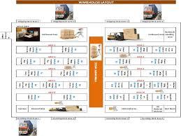 warehouse layout factors logistics and supply chain forum logistics warehouse management