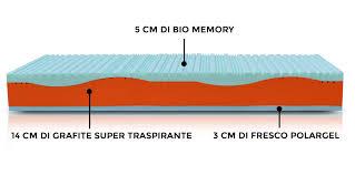 materasso bio materasso rinfrescante in bio memory e polargel il forum