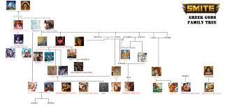 new smite greek god family tree included terra album on imgur