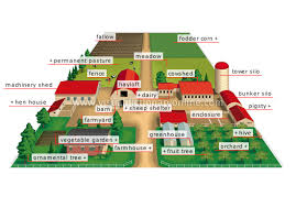layout land 28 farm layout design ideas to inspire your homestead dream