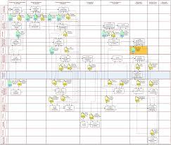 Gatech Map Process Map Aisc Bim Standard Project