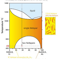 modeling exsolution and perthite formation as an example of