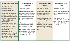 Sac State Map Transfer Students