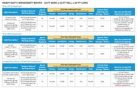 Led Light Bulb Conversion Chart by Light Fixtures And Retro Kits Col Met Efs
