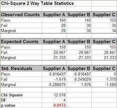 Chi Square Test Table Sigmaxl Product Features How Do I Perform Chi Square Tests In