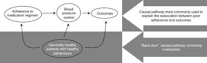overestimation of the effects of adherence on outcomes a case