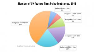 what is the average film budget