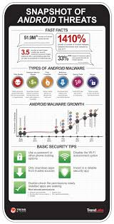android snapshot a snapshot of android threats trendlabs security intelligence