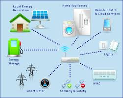 smart home solutions user acceptance of the smart home electronics components world