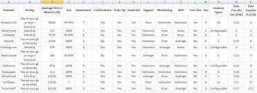Host Excel Spreadsheet 11 Cloud Iaas Providers Compared Techrepublic