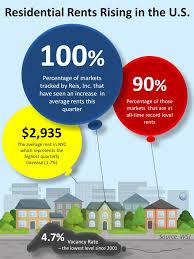 Average Rent In Usa Blog