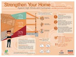 Tips For Building A New Home Prepare Your Home For High Winds And Hurricanes
