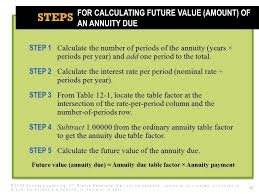 Future Value Of Annuity Table Annuities 2014 Cengage Learning All Rights Reserved May Not Be