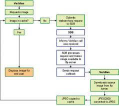 a digital library feasibility study feasibility studies laundry