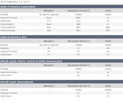 Credit Ratings Table bank of america investor relations fixed income overview