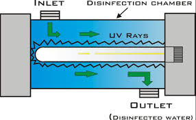 uv light water treatment 5 problems with installing a uv under your sink ask the water doctor