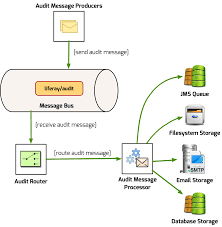 cloudamqp audit message processor for liferay 7 dxp dzone security
