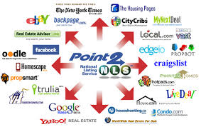 technology providers that can syndicate your real estate listings