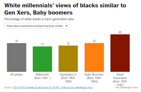 millennials are no less than generation x sociological images