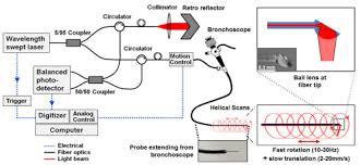 osa quantitative upper airway endoscopy with swept source
