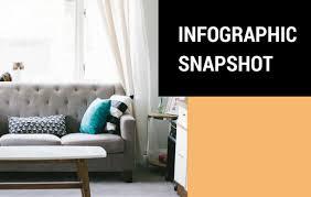 home decor infographic infographic snapshot millennials home décor shopping ypulse