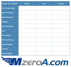 Balanced Forces Worksheet Aircraft Weight And Balance U2013 Mzeroa Com