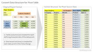 pivot table exle download how to setup source data for pivot tables unpivot in excel