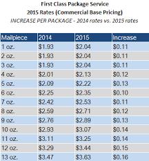 usps postage rates postage rates 2015 ecommerceweekly com