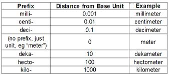 metric system math 4 ged