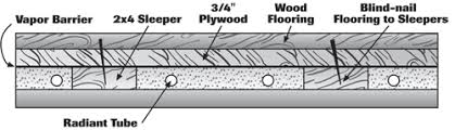 how to install wood floors with radiant heat wood floor business