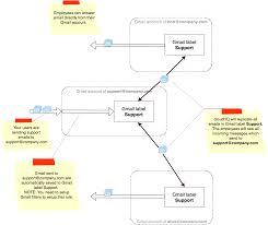 Replicating Alice U0027s Blue 50s How To Send Invitation On Gmail Free Printable Invitation Design