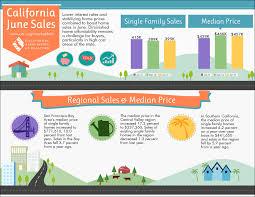 infographic california real estate market improvingthe california housing market june sales the drysdale team finance