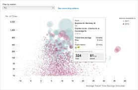 visualization of the week forecasting visualization of the week hubway commuters time saved o reilly