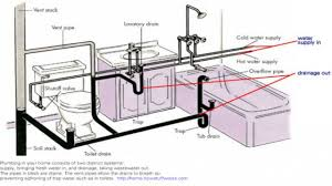 How Unclog A Kitchen Sink Kitchen Sink Pipes Diagram Boxmom Decoration